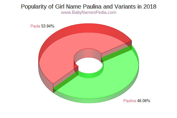 Variant Popularity Chart  for Paulina  in 2018