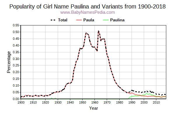 Variant Popularity Trend  for Paulina  from 1900 to 2018