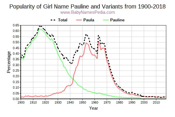 Variant Popularity Trend  for Pauline  from 1900 to 2016