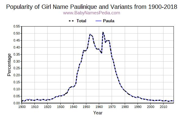 Variant Popularity Trend  for Paulinique  from 1900 to 2018