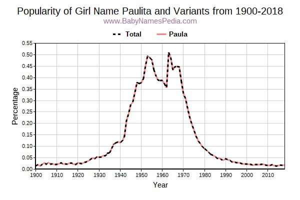 Variant Popularity Trend  for Paulita  from 1900 to 2018