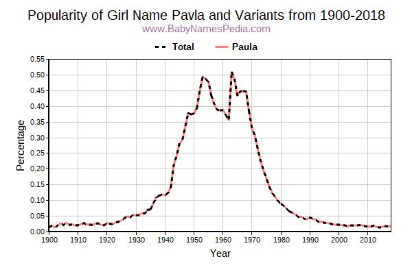 Variant Popularity Trend  for Pavla  from 1900 to 2018