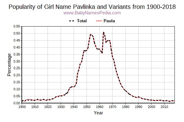Variant Popularity Trend  for Pavlinka  from 1900 to 2016