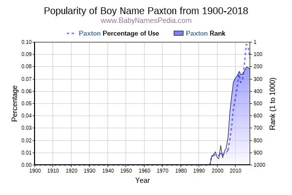 Popularity Trend  for Paxton  from 1900 to 2016