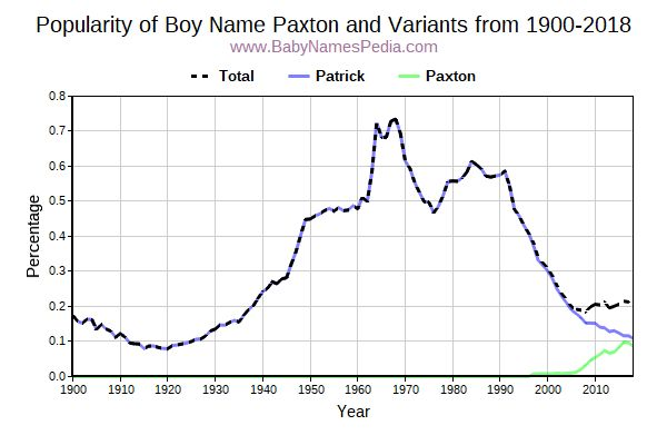 Variant Popularity Trend  for Paxton  from 1900 to 2016