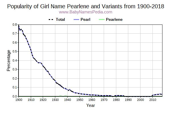 Variant Popularity Trend  for Pearlene  from 1900 to 2016