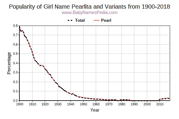 Variant Popularity Trend  for Pearlita  from 1900 to 2015