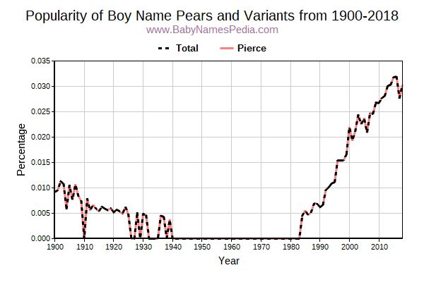 Variant Popularity Trend  for Pears  from 1900 to 2017