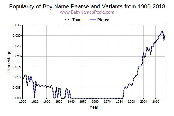 Variant Popularity Trend  for Pearse  from 1900 to 2016