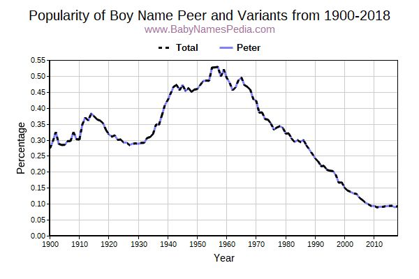 Variant Popularity Trend  for Peer  from 1900 to 2018