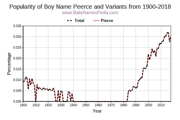 Variant Popularity Trend  for Peerce  from 1900 to 2016