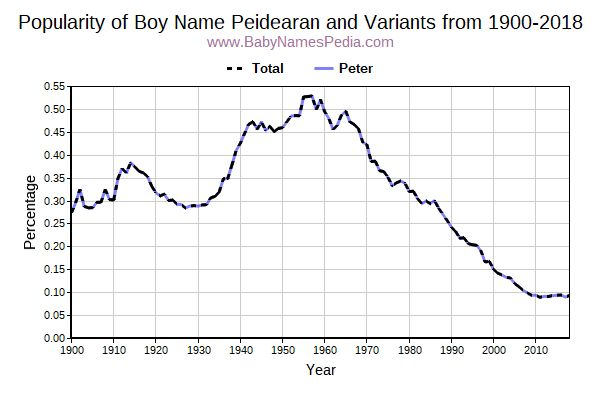 Variant Popularity Trend  for Peidearan  from 1900 to 2016