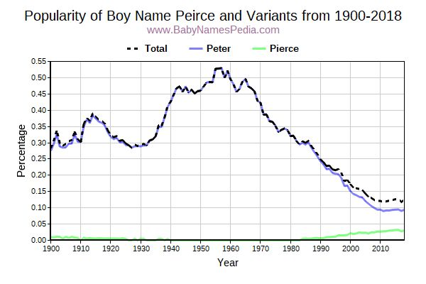 Variant Popularity Trend  for Peirce  from 1900 to 2016