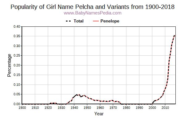 Variant Popularity Trend  for Pelcha  from 1900 to 2017