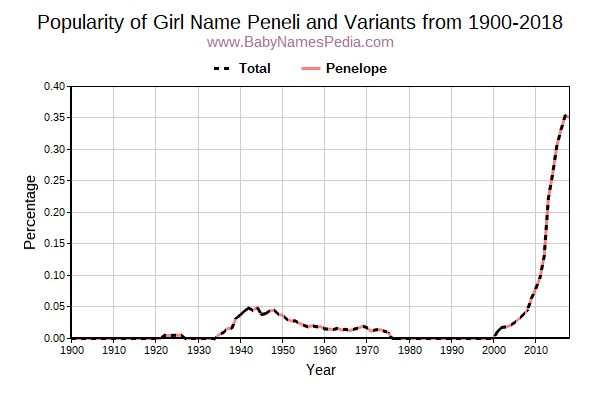 Variant Popularity Trend  for Peneli  from 1900 to 2016