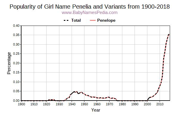 Variant Popularity Trend  for Penelia  from 1900 to 2016