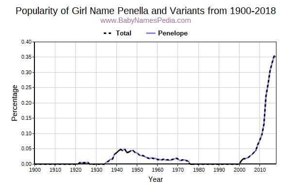 Variant Popularity Trend  for Penella  from 1900 to 2017