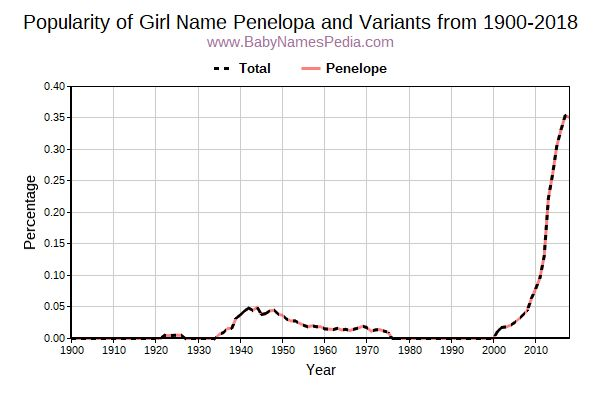 Variant Popularity Trend  for Penelopa  from 1900 to 2016