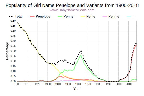 Variant Popularity Trend  for Penelope  from 1900 to 2015