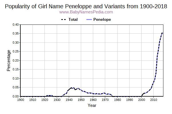 Variant Popularity Trend  for Peneloppe  from 1900 to 2016