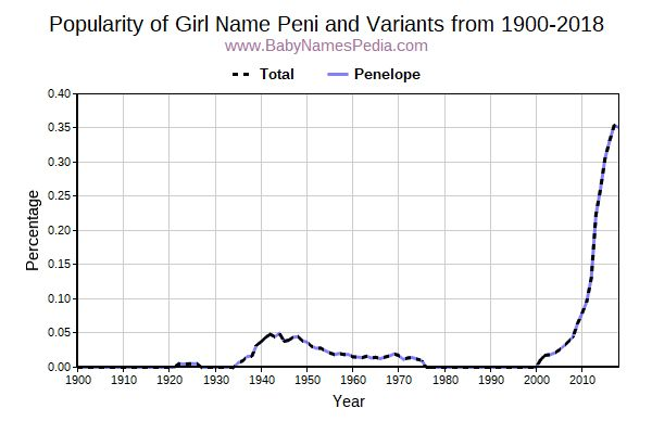 Variant Popularity Trend  for Peni  from 1900 to 2016