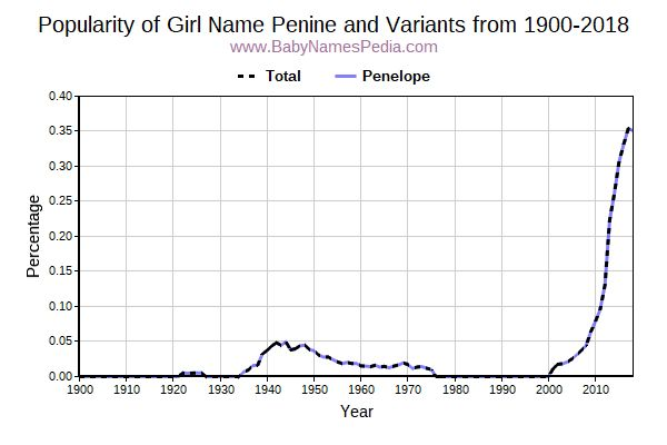 Variant Popularity Trend  for Penine  from 1900 to 2017