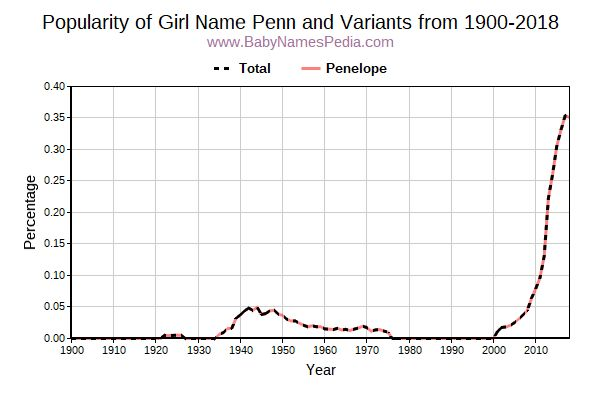 Variant Popularity Trend  for Penn  from 1900 to 2018