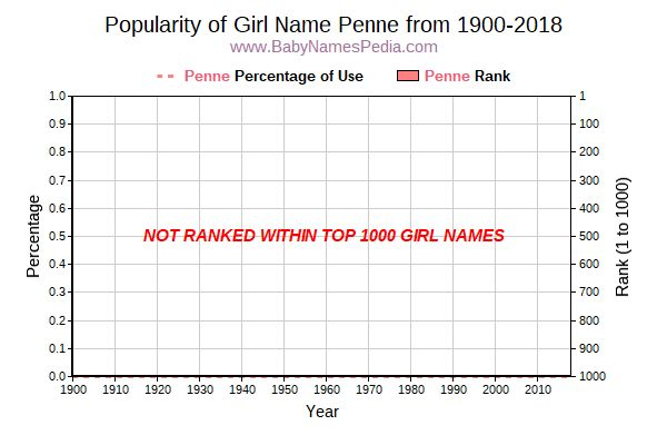 Popularity Trend  for Penne  from 1900 to 2016
