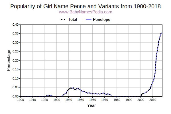 Variant Popularity Trend  for Penne  from 1900 to 2016