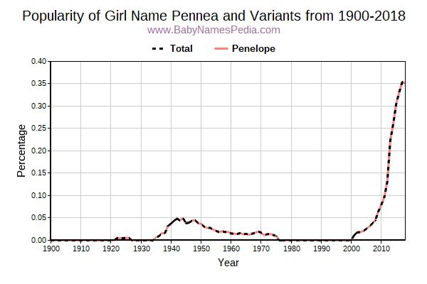Variant Popularity Trend  for Pennea  from 1900 to 2016