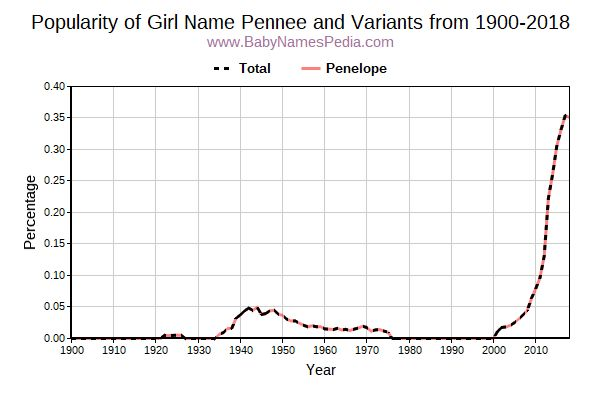 Variant Popularity Trend  for Pennee  from 1900 to 2016