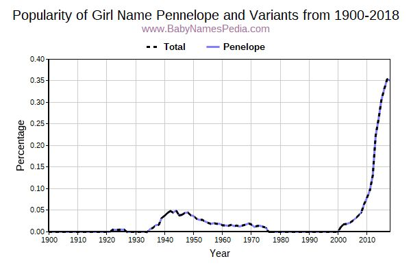 Variant Popularity Trend  for Pennelope  from 1900 to 2016