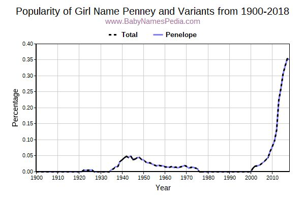 Variant Popularity Trend  for Penney  from 1900 to 2017