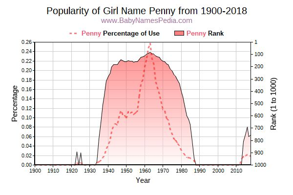 Popularity Trend  for Penny  from 1900 to 2016