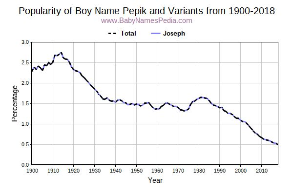 Variant Popularity Trend  for Pepik  from 1900 to 2016