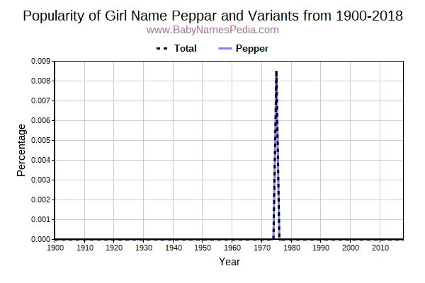 Variant Popularity Trend  for Peppar  from 1900 to 2016
