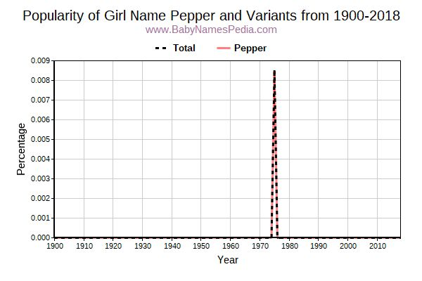 Variant Popularity Trend  for Pepper  from 1900 to 2015