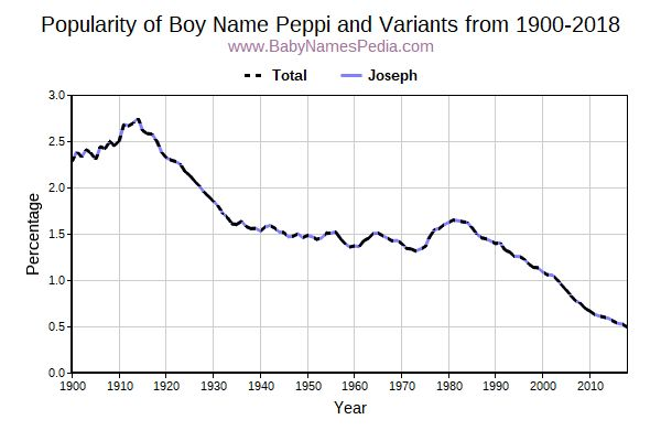 Variant Popularity Trend  for Peppi  from 1900 to 2016