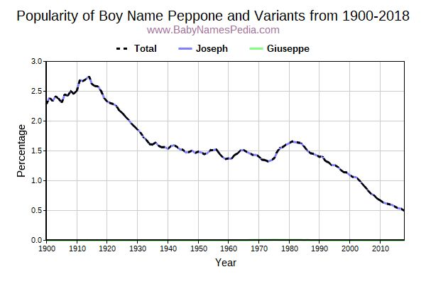 Variant Popularity Trend  for Peppone  from 1900 to 2015