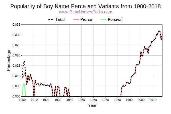 Variant Popularity Trend  for Perce  from 1900 to 2016