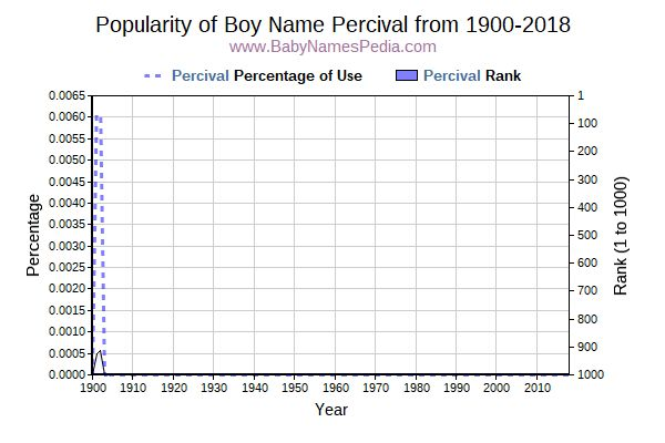 Popularity Trend  for Percival  from 1900 to 2015