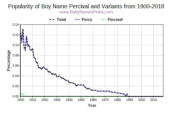 Variant Popularity Trend  for Percival  from 1900 to 2016