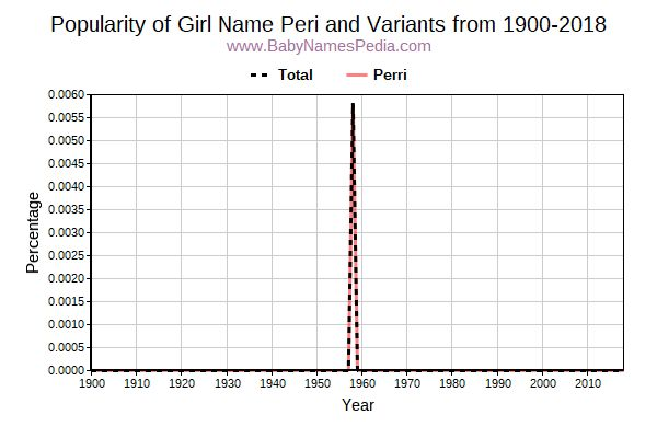 Variant Popularity Trend  for Peri  from 1900 to 2015