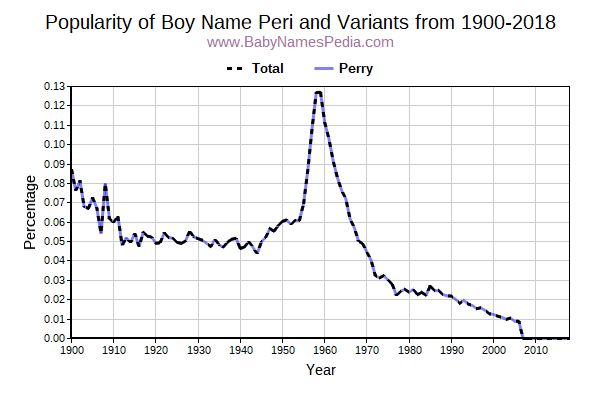 Variant Popularity Trend  for Peri  from 1900 to 2018