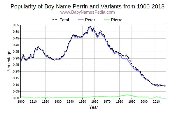 Variant Popularity Trend  for Perrin  from 1900 to 2016
