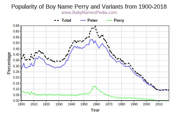 Variant Popularity Trend  for Perry  from 1900 to 2018