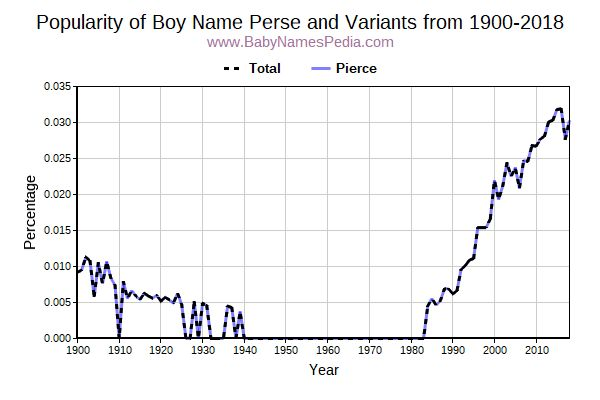 Variant Popularity Trend  for Perse  from 1900 to 2016