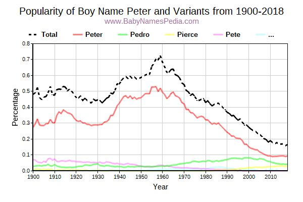 Variant Popularity Trend  for Peter  from 1900 to 2015