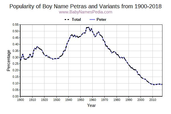 Variant Popularity Trend  for Petras  from 1900 to 2016
