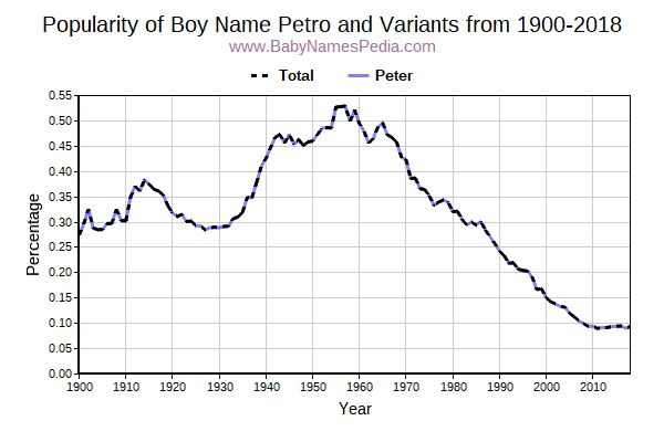 Variant Popularity Trend  for Petro  from 1900 to 2016